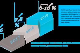 Спрос «новой экономики»:  объемы ДМС быстро растут в сегменте ИТ, телекоммуникаций и других высокотехнологичных секторах