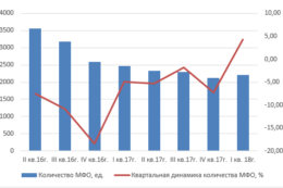 Как технологии и регулирование изменили микрофинансовый рынок: тенденции, структурные перемены, финансовая доступность