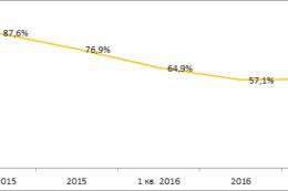 Автокредитование и автокаско:  начало роста вслед за автопродажами