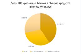 ТОП-10 банков выдали физлицам более 70% кредитов